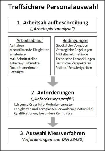 Grafik Personalauswahl